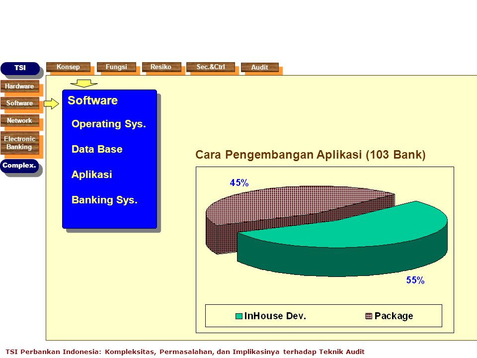 Cara Pengembangan Aplikasi (103 Bank)