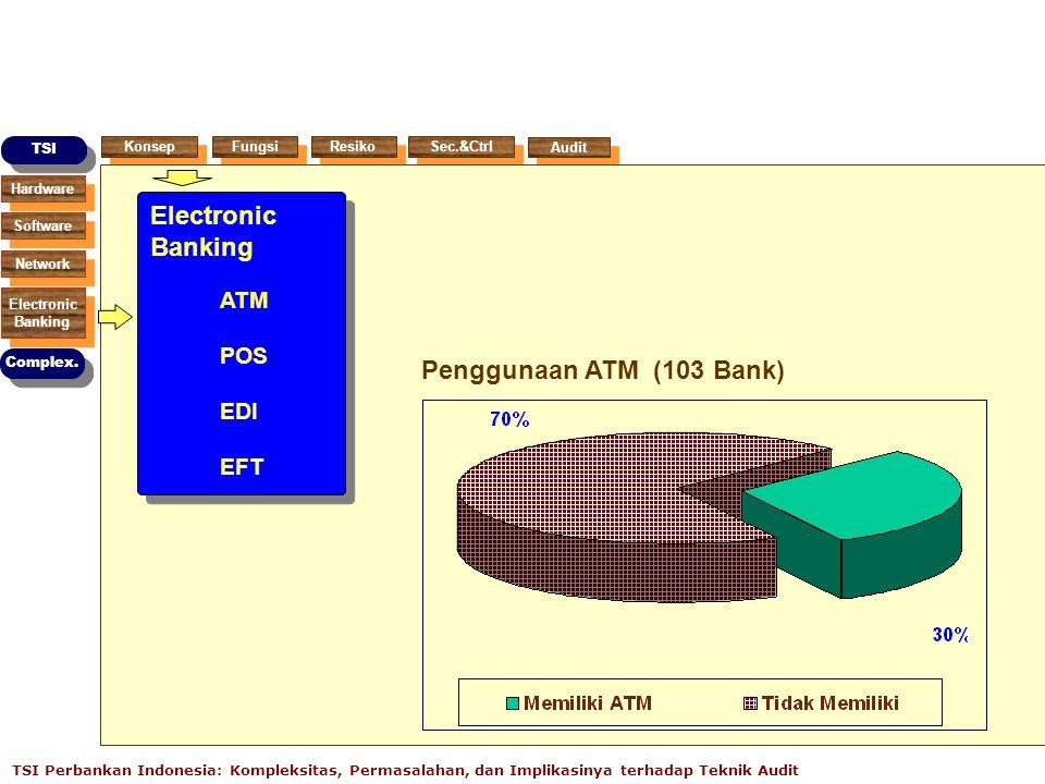 Electronic Banking ATM POS EDI EFT Penggunaan ATM (103 Bank)