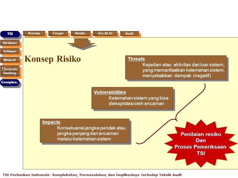 Konsep Risiko Penilaian resiko Dan Proses Pemeriksaan TSI Threats