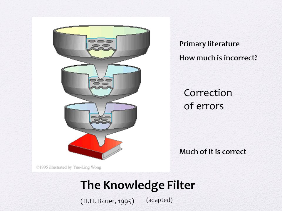The Knowledge Filter Correction of errors Primary literature