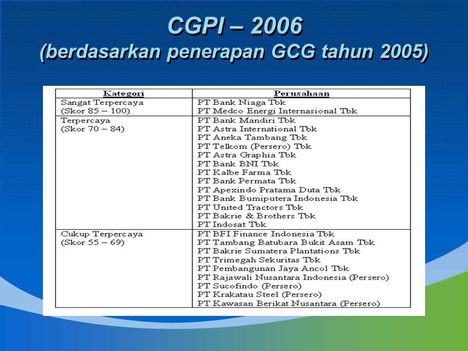 CGPI – 2006 (berdasarkan penerapan GCG tahun 2005)
