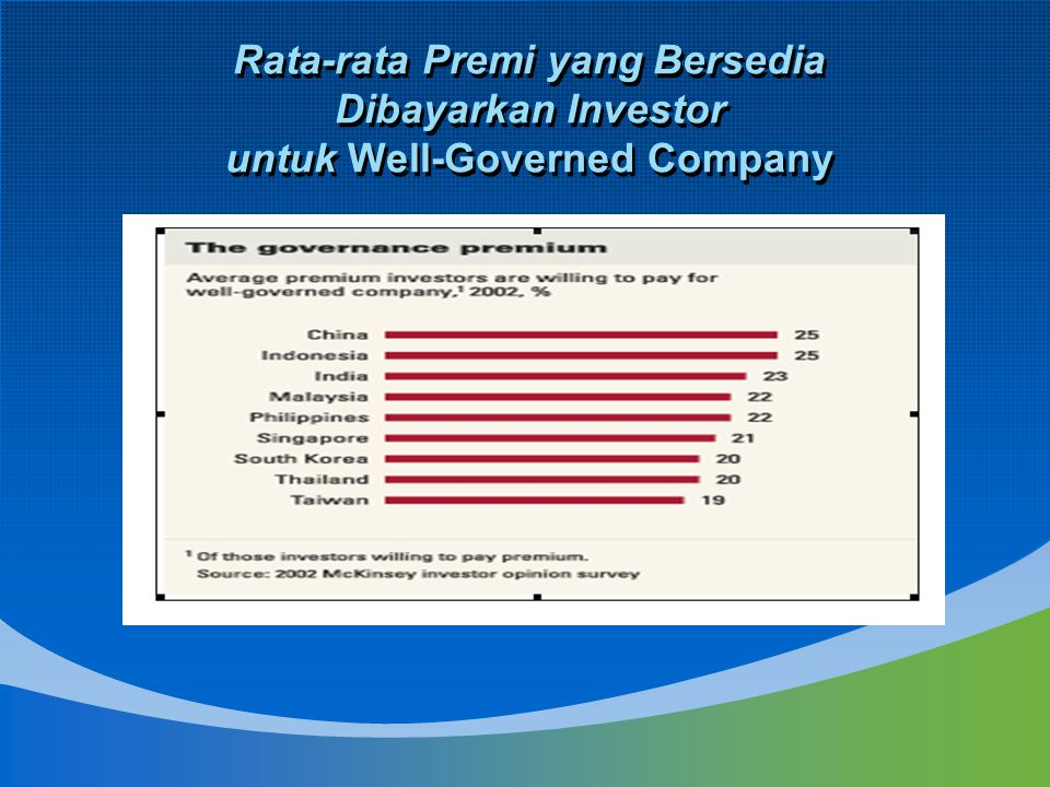 Rata-rata Premi yang Bersedia Dibayarkan Investor untuk Well-Governed Company