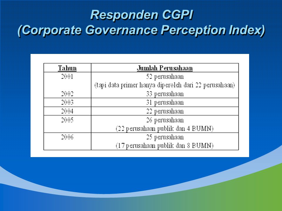 Responden CGPI (Corporate Governance Perception Index)