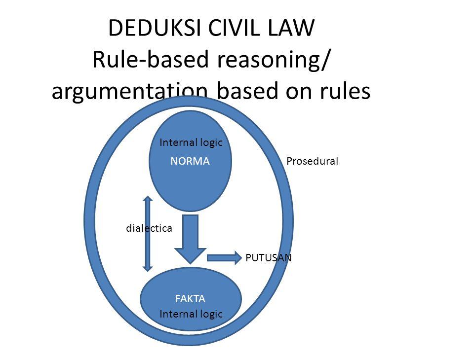 DEDUKSI CIVIL LAW Rule-based reasoning/ argumentation based on rules