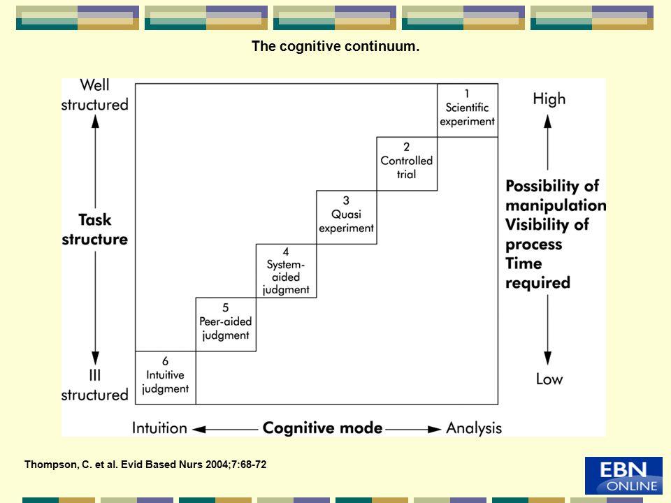 The cognitive continuum.