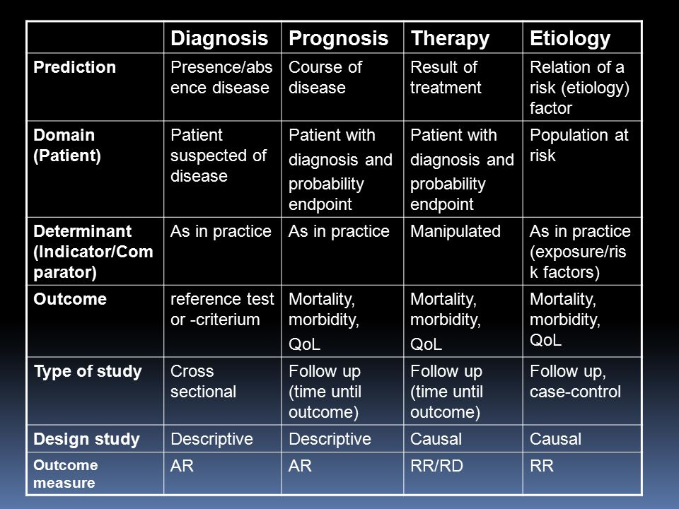 Diagnosis Prognosis Therapy Etiology Prediction