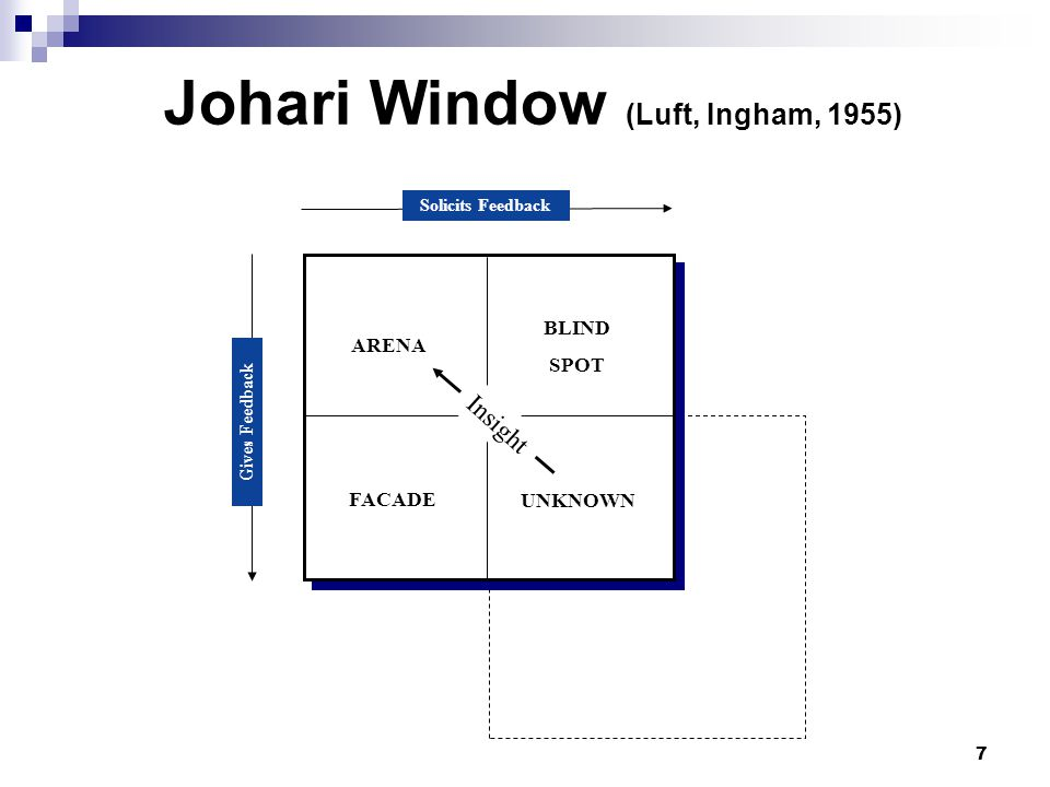 Johari Window (Luft, Ingham, 1955)