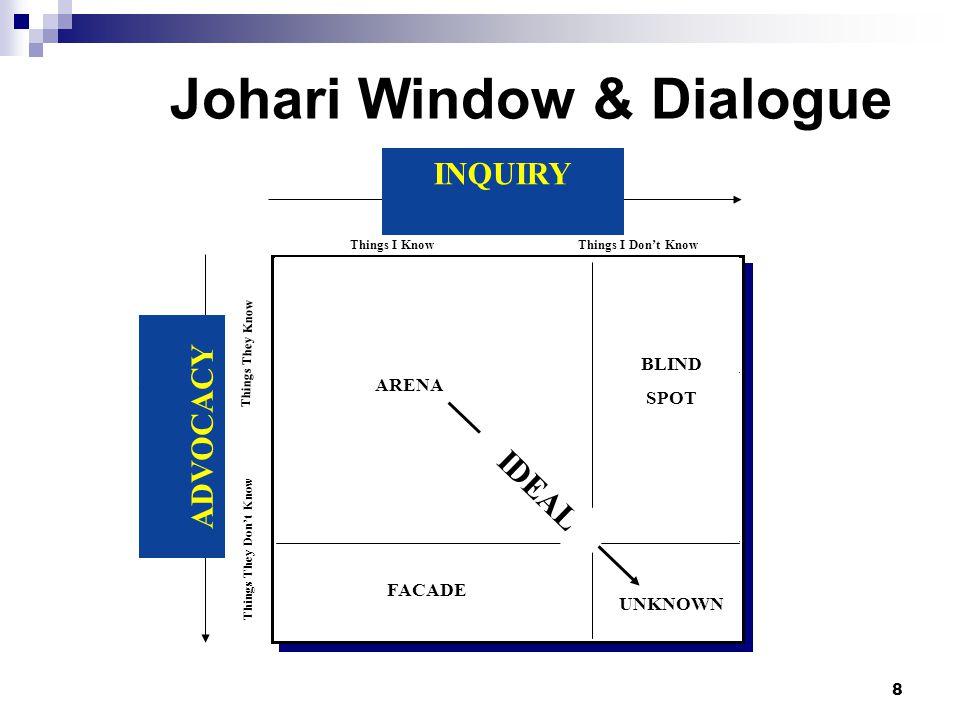 Johari Window & Dialogue