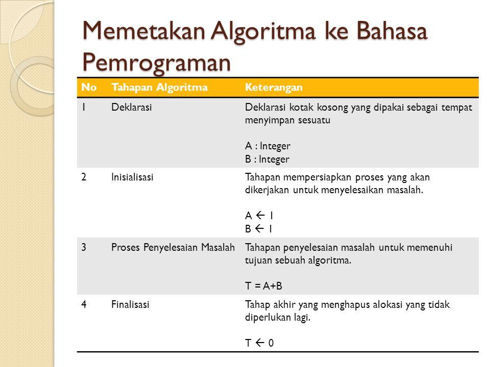 Memetakan Algoritma ke Bahasa Pemrograman