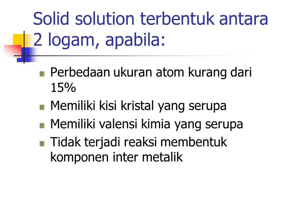 Solid solution terbentuk antara 2 logam, apabila: