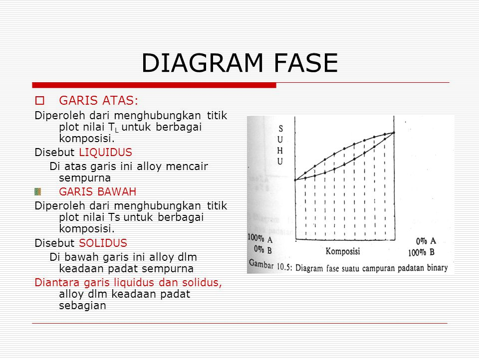 DIAGRAM FASE GARIS ATAS: