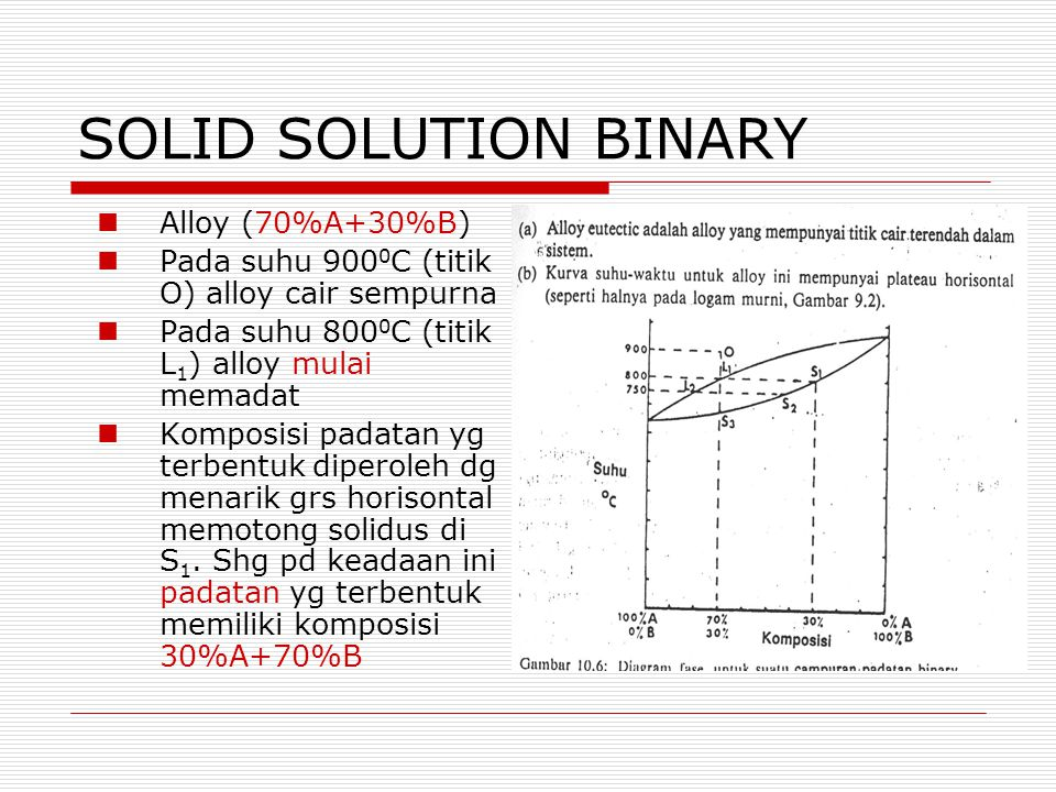 SOLID SOLUTION BINARY Alloy (70%A+30%B)