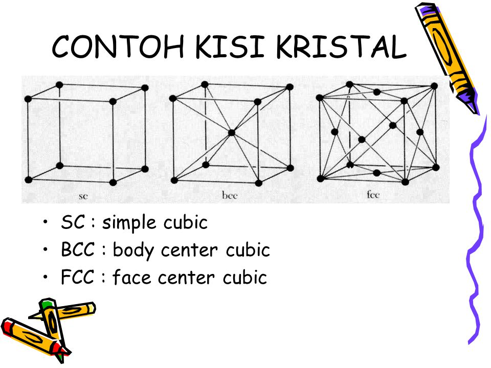 CONTOH KISI KRISTAL SC : simple cubic BCC : body center cubic