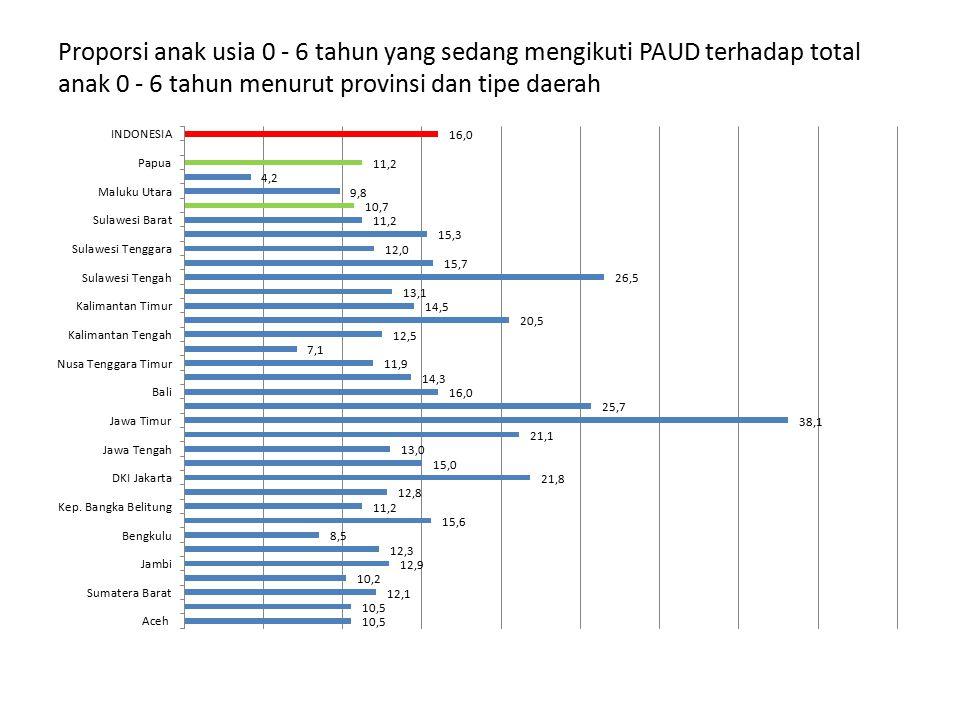 Proporsi anak usia 0 - 6 tahun yang sedang mengikuti PAUD terhadap total anak 0 - 6 tahun menurut provinsi dan tipe daerah