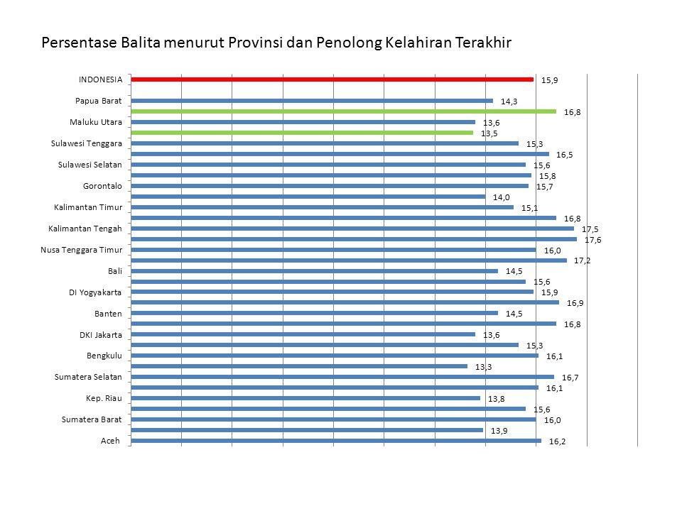 Persentase Balita menurut Provinsi dan Penolong Kelahiran Terakhir
