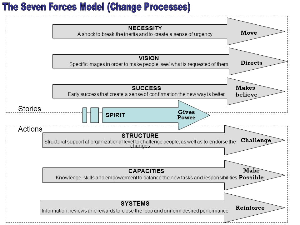 The Seven Forces Model (Change Processes)