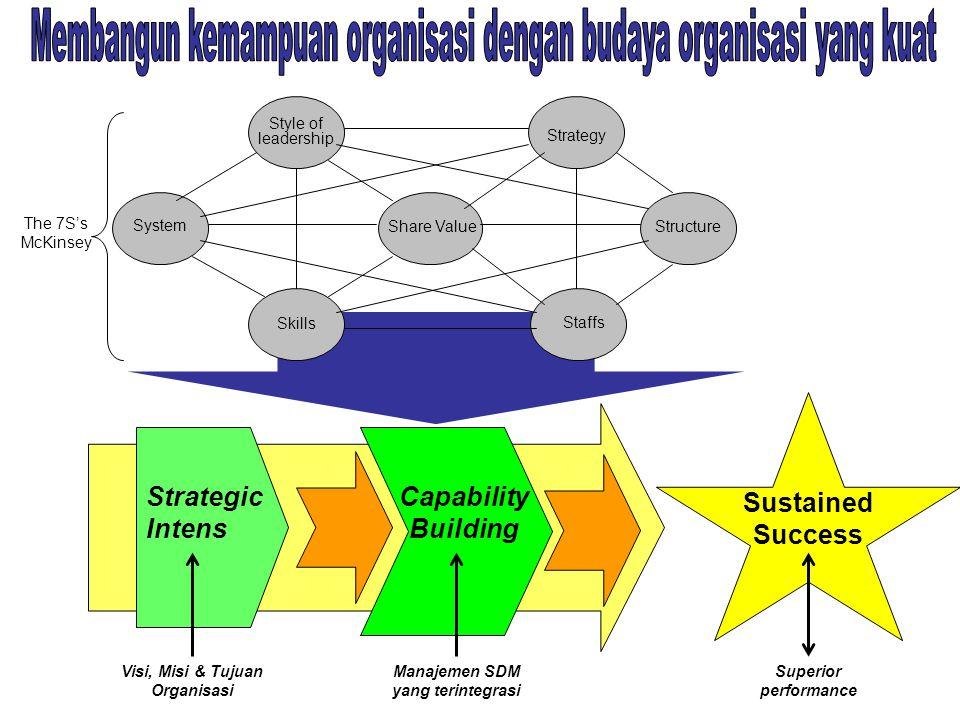 Visi, Misi & Tujuan Organisasi Manajemen SDM yang terintegrasi