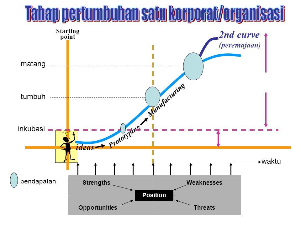 Tahap pertumbuhan satu korporat/organisasi