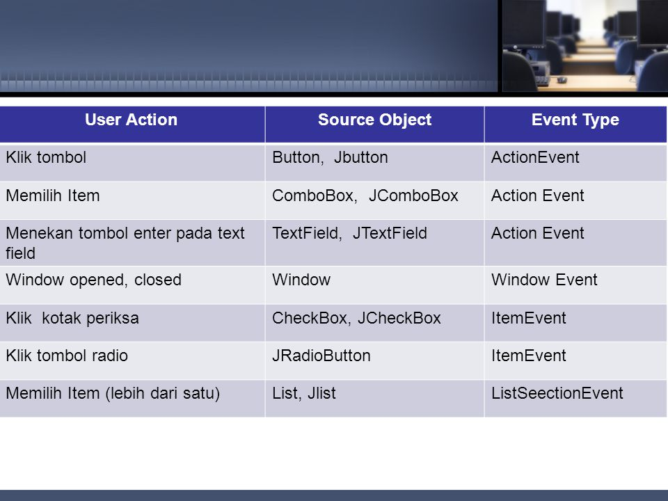 User Action Source Object. Event Type. Klik tombol. Button, Jbutton. ActionEvent. Memilih Item.