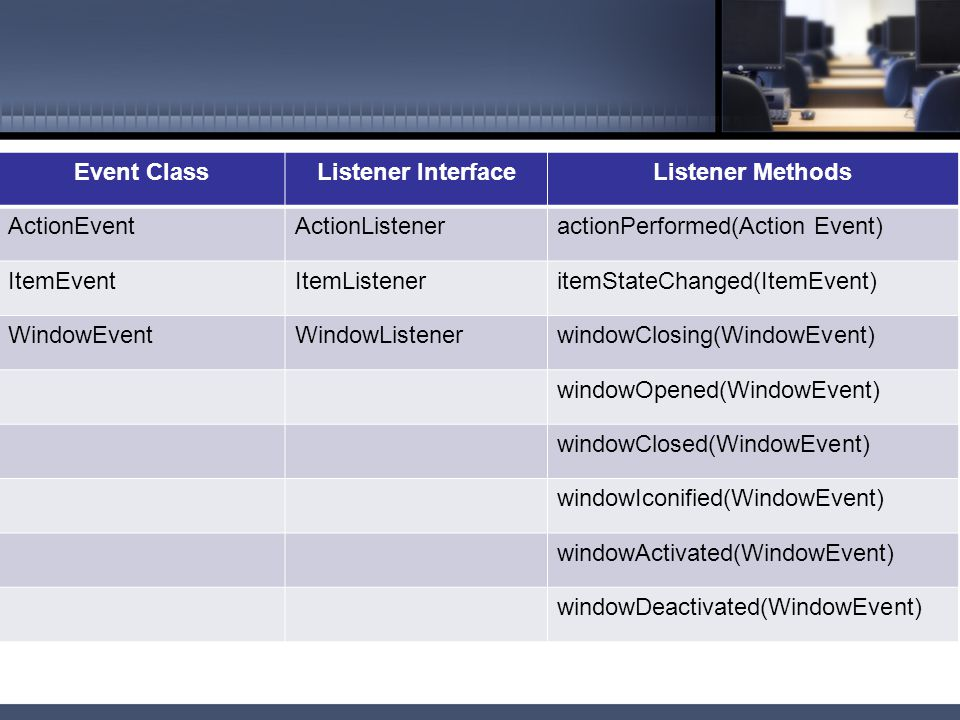 Event Class Listener Interface. Listener Methods. ActionEvent. ActionListener. actionPerformed(Action Event)