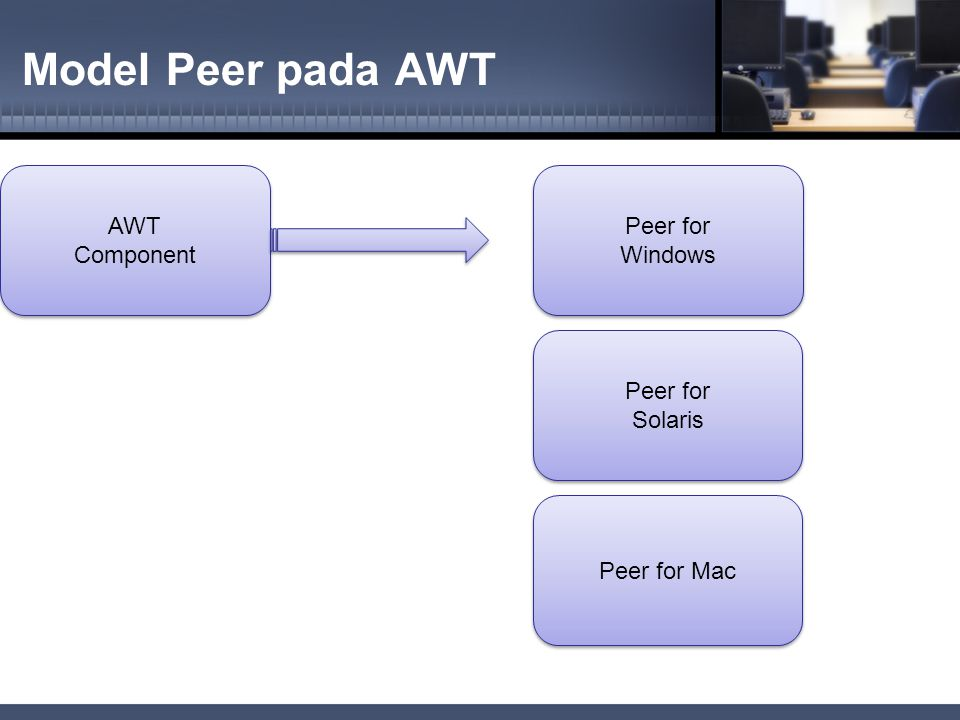 Model Peer pada AWT AWT Component Peer for Windows Peer for Solaris