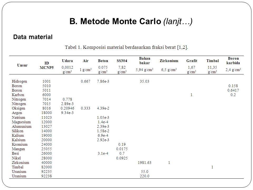 B. Metode Monte Carlo (lanjt…)