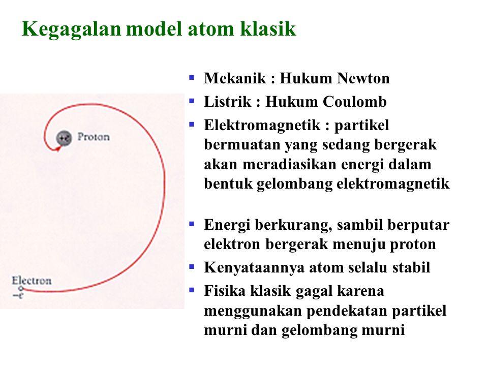Kegagalan model atom klasik