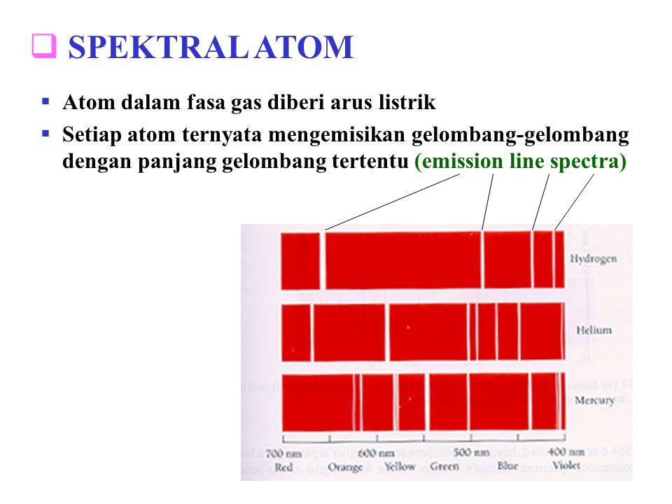 SPEKTRAL ATOM Atom dalam fasa gas diberi arus listrik