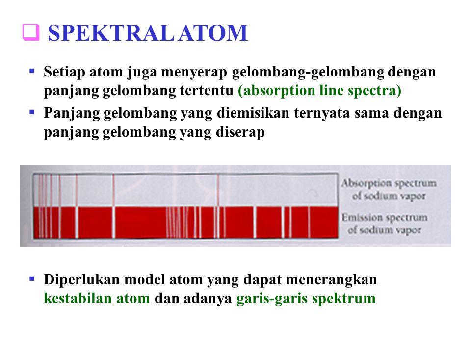 SPEKTRAL ATOM Setiap atom juga menyerap gelombang-gelombang dengan panjang gelombang tertentu (absorption line spectra)