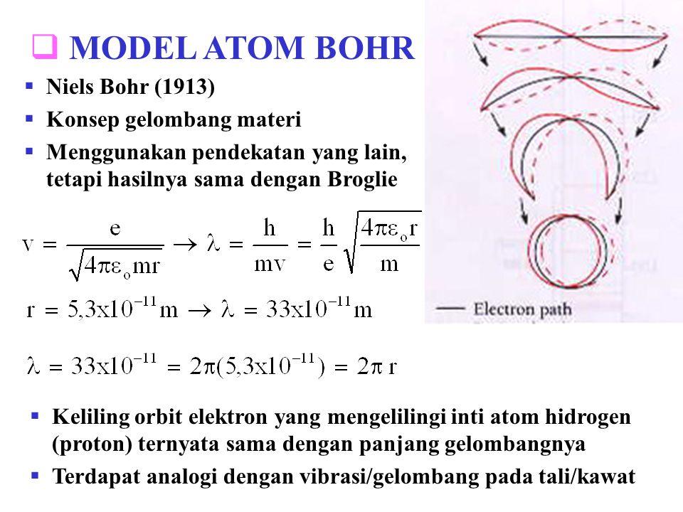 MODEL ATOM BOHR Niels Bohr (1913) Konsep gelombang materi