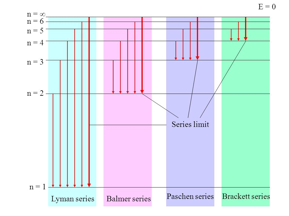 E = 0 n = 1. n = 2. n = 3. n = 4. n = 5. n = 6. n =  Series limit. Paschen series. Brackett series.