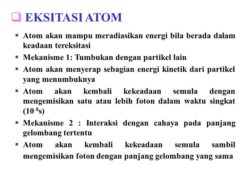 EKSITASI ATOM Atom akan mampu meradiasikan energi bila berada dalam keadaan tereksitasi. Mekanisme 1: Tumbukan dengan partikel lain.