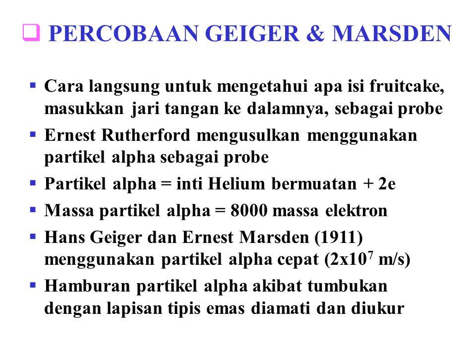 PERCOBAAN GEIGER & MARSDEN