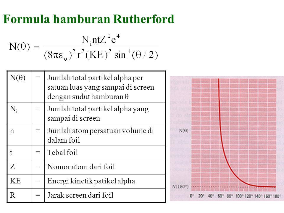 Formula hamburan Rutherford