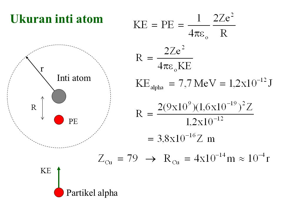 Ukuran inti atom r Inti atom R PE Partikel alpha KE