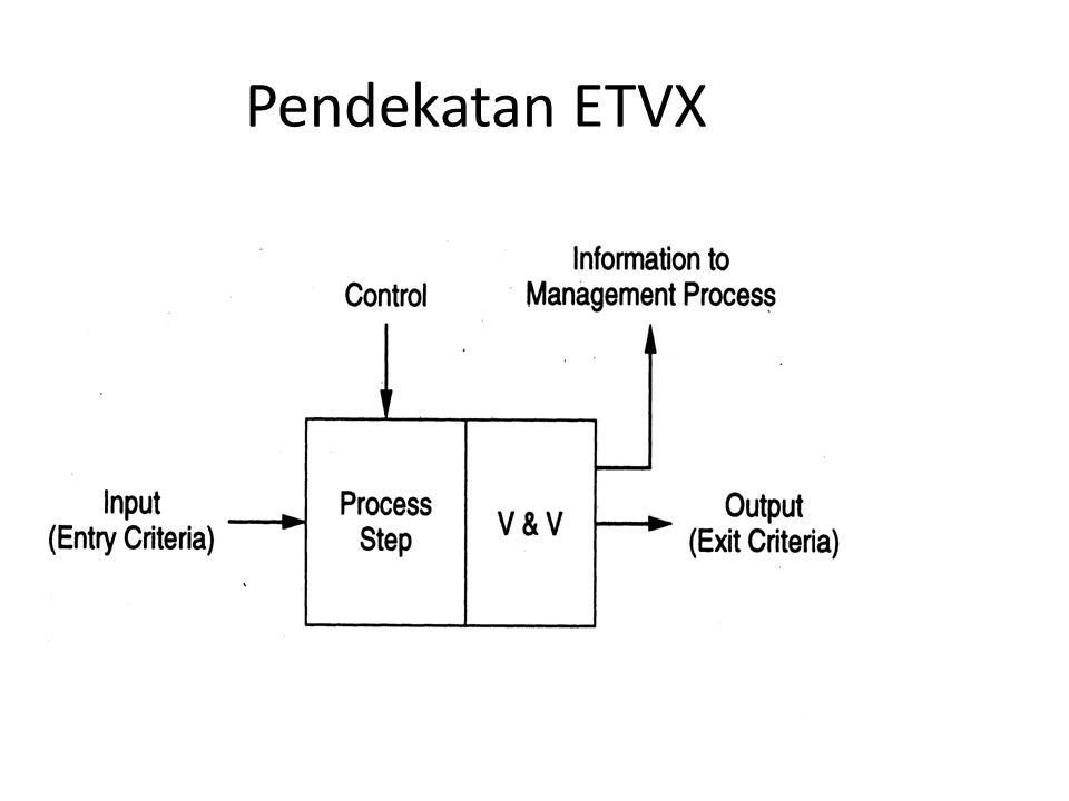Pendekatan ETVX