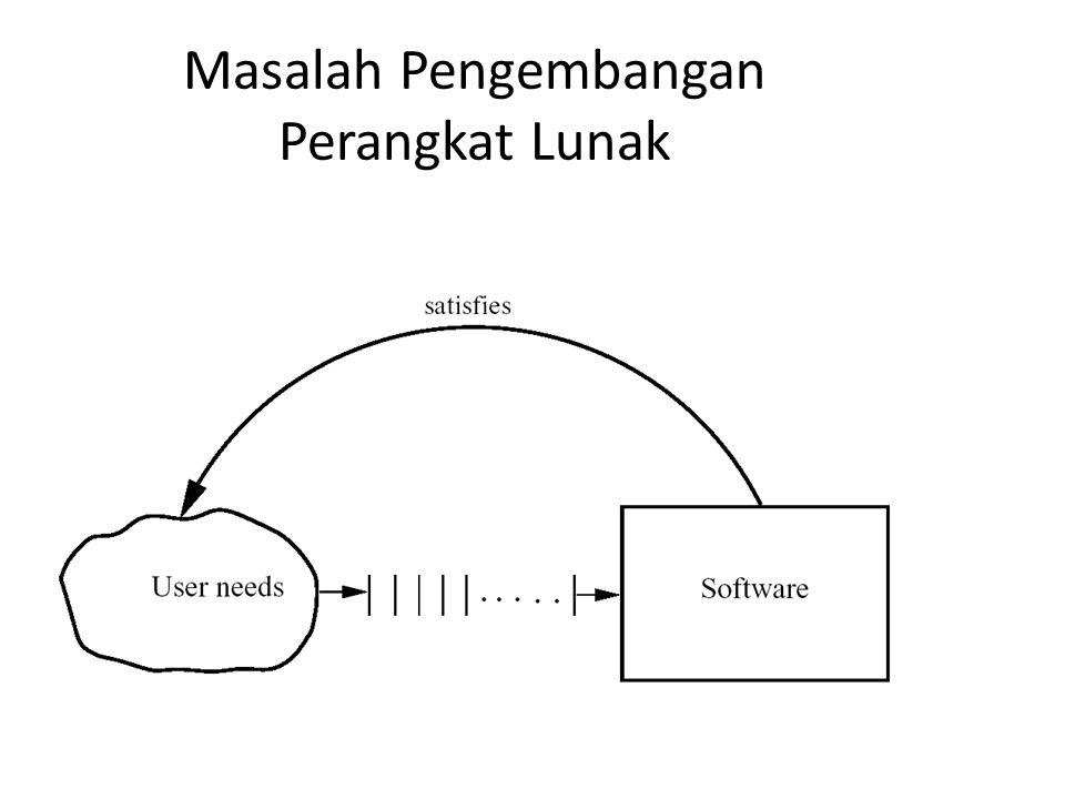 Masalah Pengembangan Perangkat Lunak