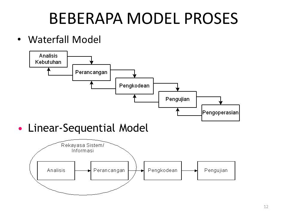 BEBERAPA MODEL PROSES Waterfall Model Linear-Sequential Model