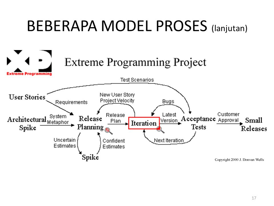 BEBERAPA MODEL PROSES (lanjutan)