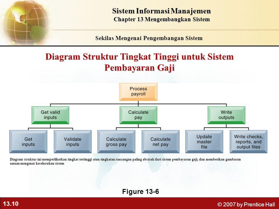 Diagram Struktur Tingkat Tinggi untuk Sistem Pembayaran Gaji