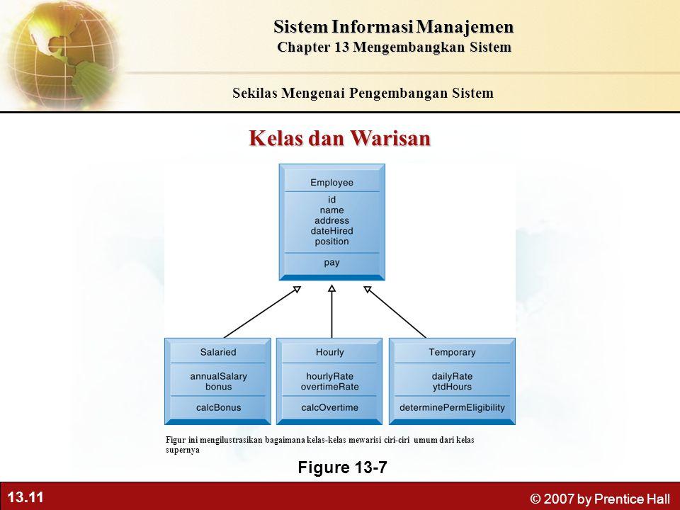 Kelas dan Warisan Sistem Informasi Manajemen Figure 13-7