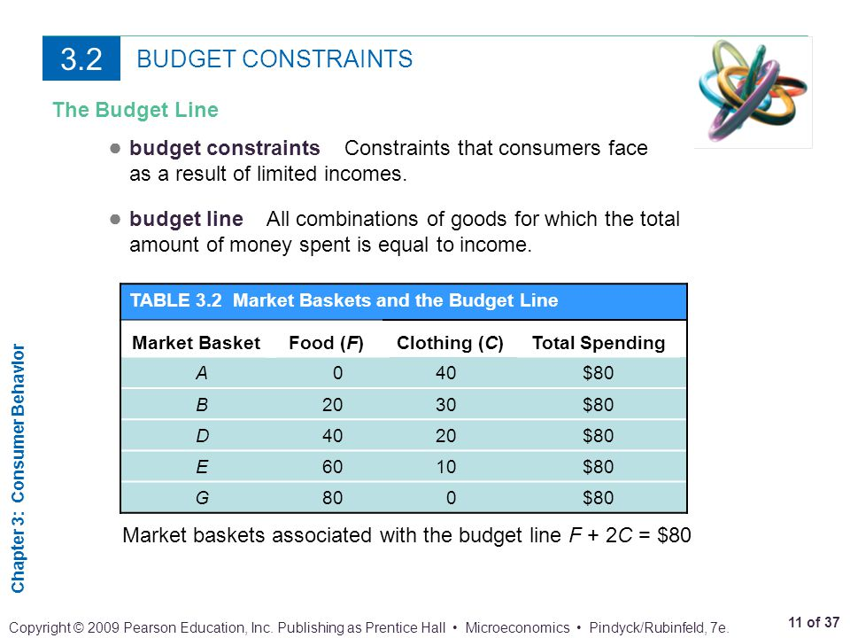 3.2 BUDGET CONSTRAINTS. The Budget Line. ● budget constraints Constraints that consumers face as a result of limited incomes.