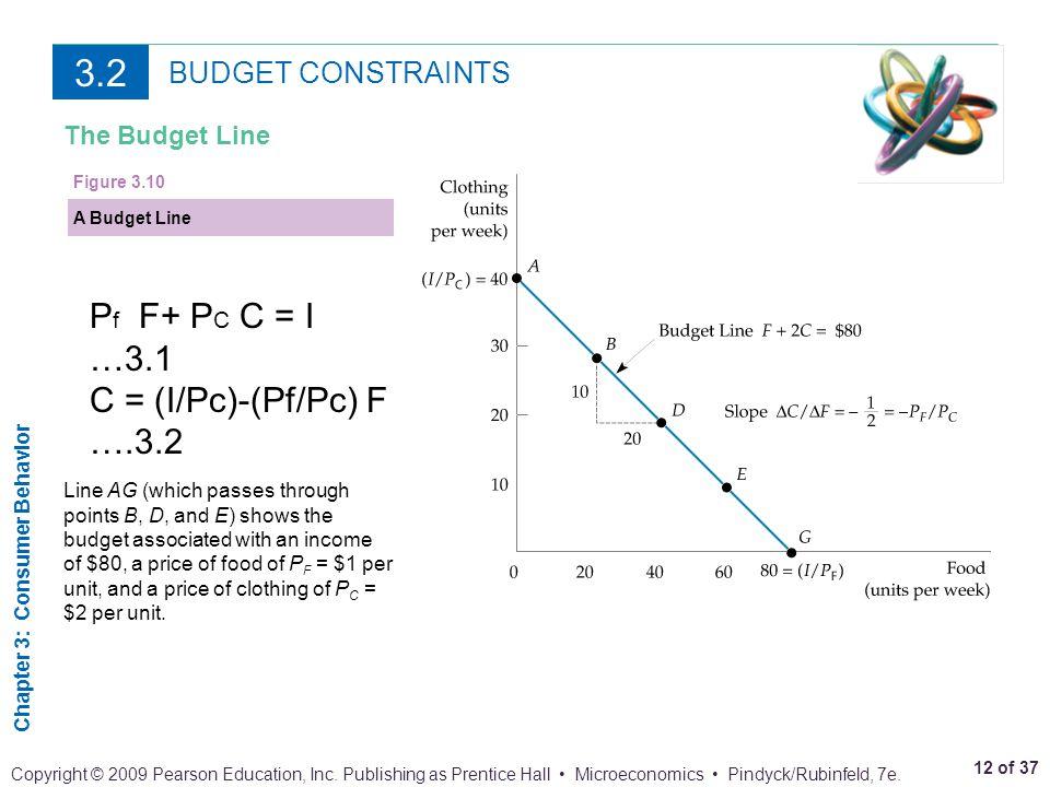3.2 Pf F+ PC C = I …3.1 C = (I/Pc)-(Pf/Pc) F ….3.2 BUDGET CONSTRAINTS