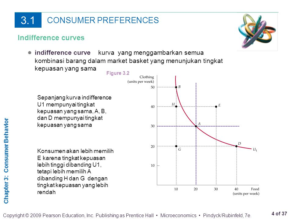 3.1 CONSUMER PREFERENCES Indifference curves