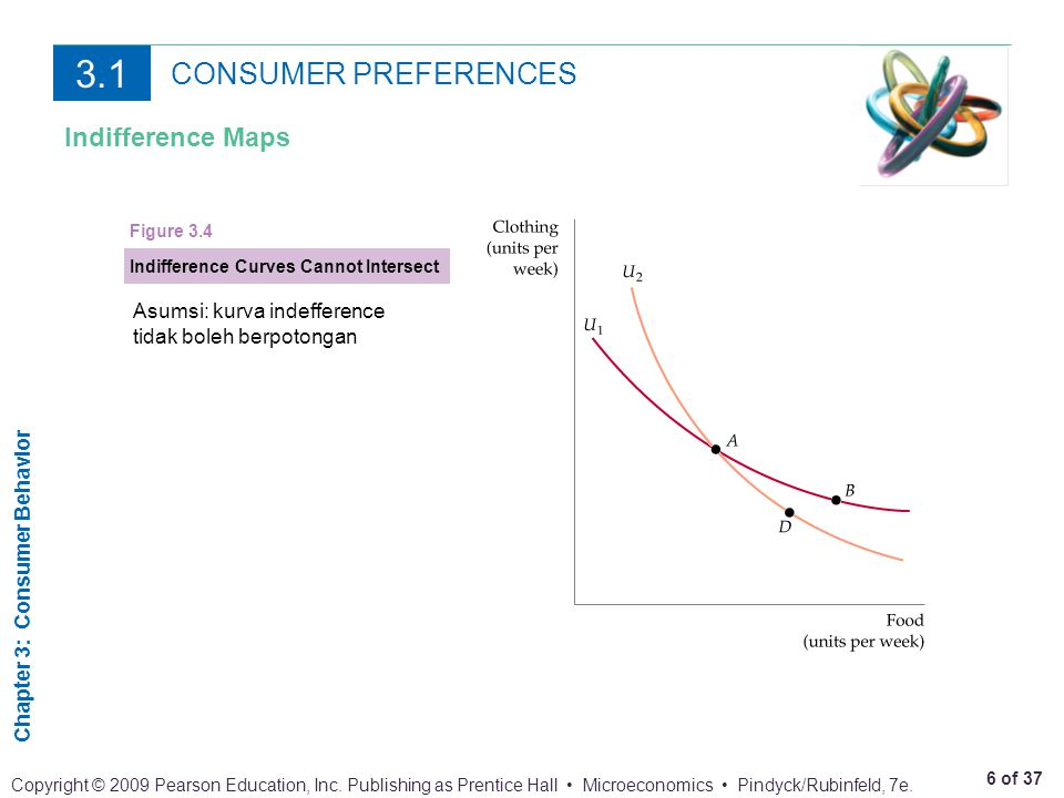 3.1 CONSUMER PREFERENCES Indifference Maps