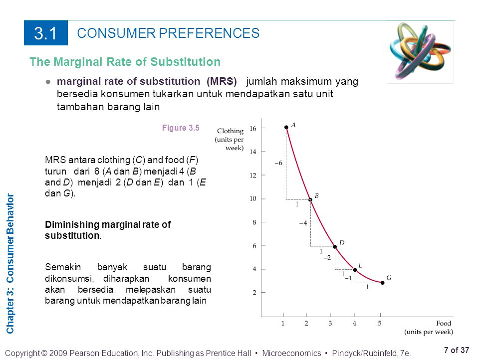 3.1 CONSUMER PREFERENCES The Marginal Rate of Substitution
