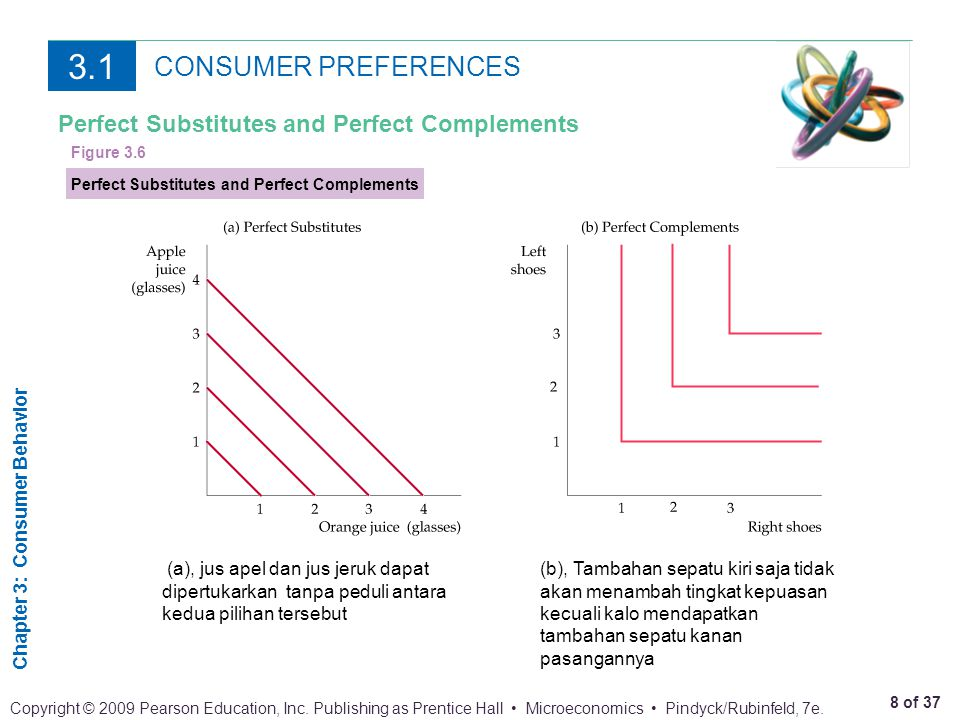 3.1 CONSUMER PREFERENCES Perfect Substitutes and Perfect Complements