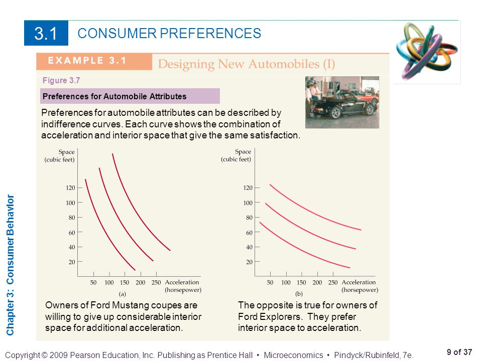 3.1 CONSUMER PREFERENCES. Figure 3.7. Preferences for Automobile Attributes.