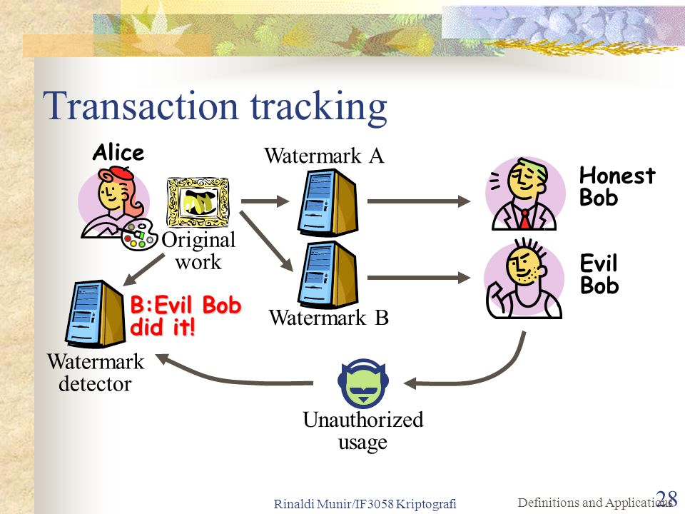 Transaction tracking Alice Watermark A Honest Bob Original work Evil