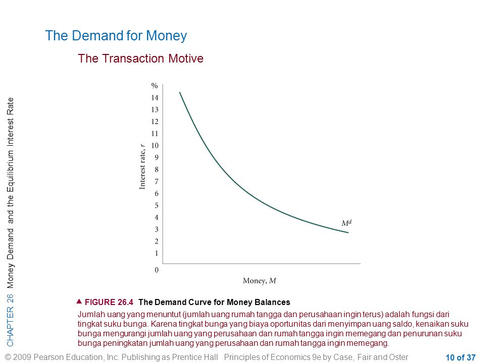 The Demand for Money The Transaction Motive